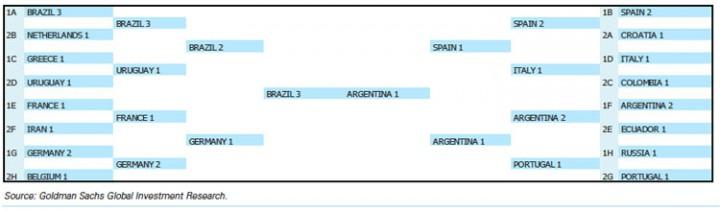 prévisions coupe du monde Goldman Sachs
