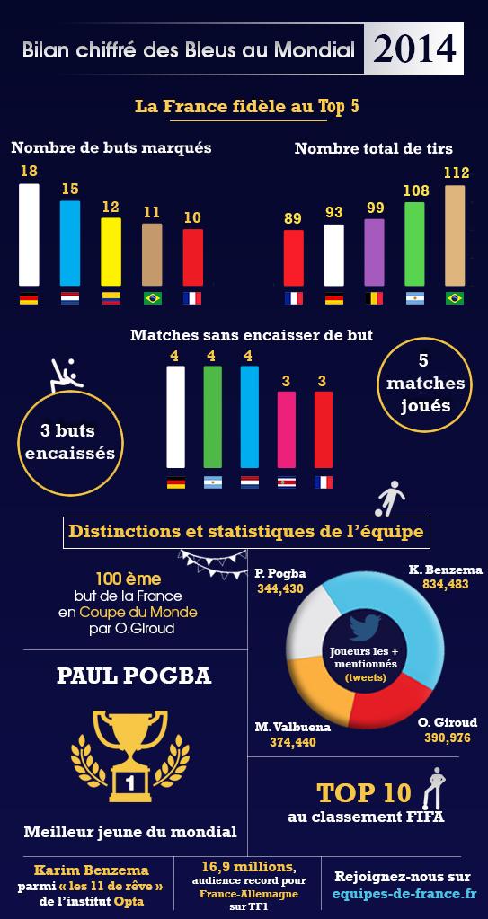 infographie Bleus mondial 2014 france