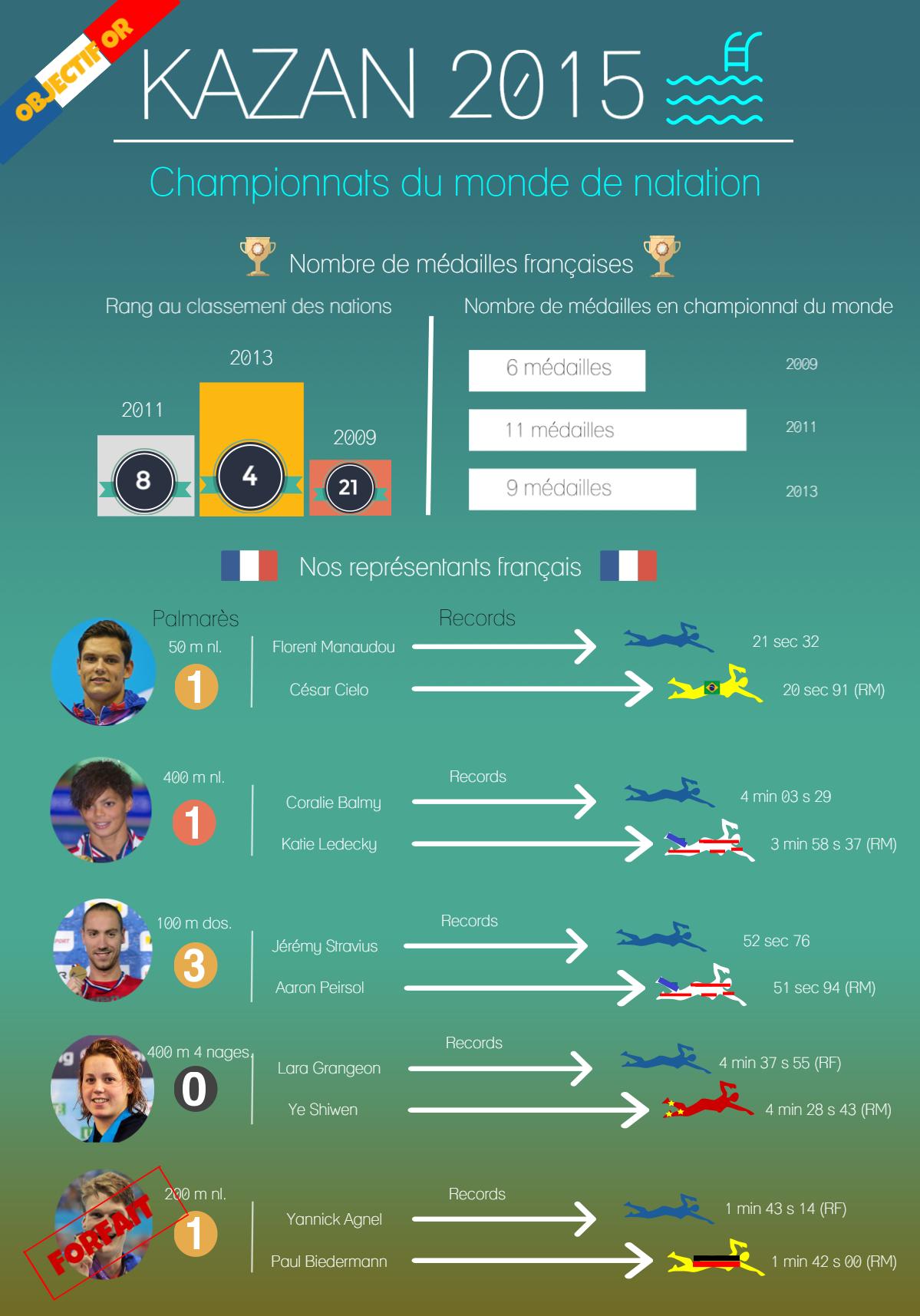 Infographie Kazan 2015 natation