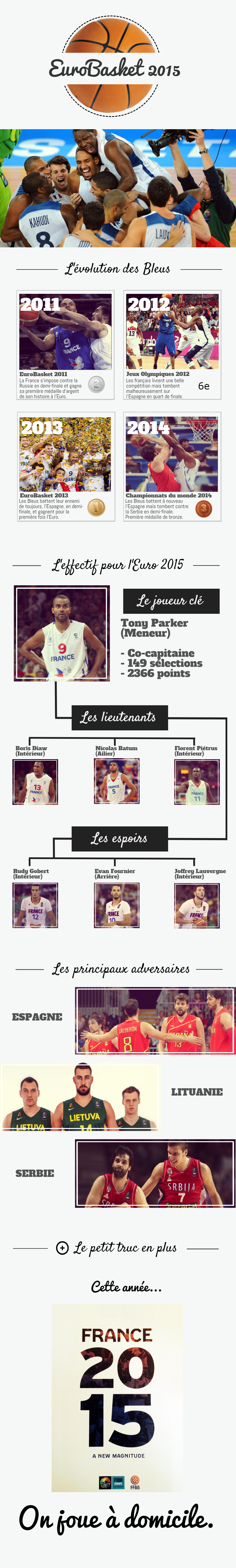 infographie eurobasket france bleus 2015