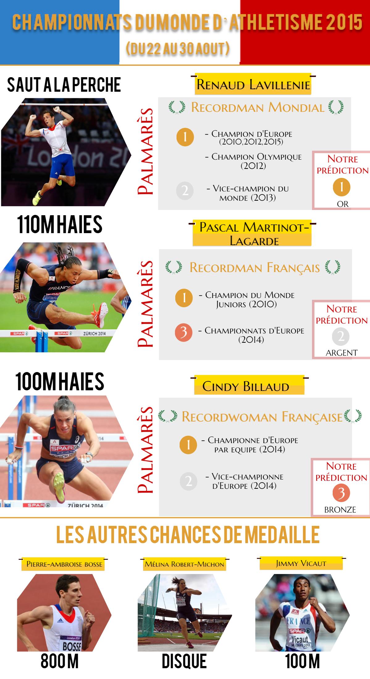 infographie athlétisme mondiaux 2015